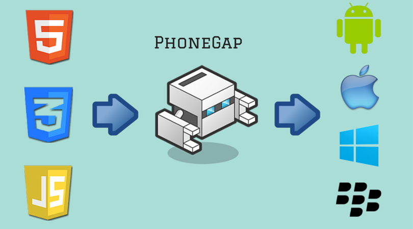 Cross Platform Phonegap App Development